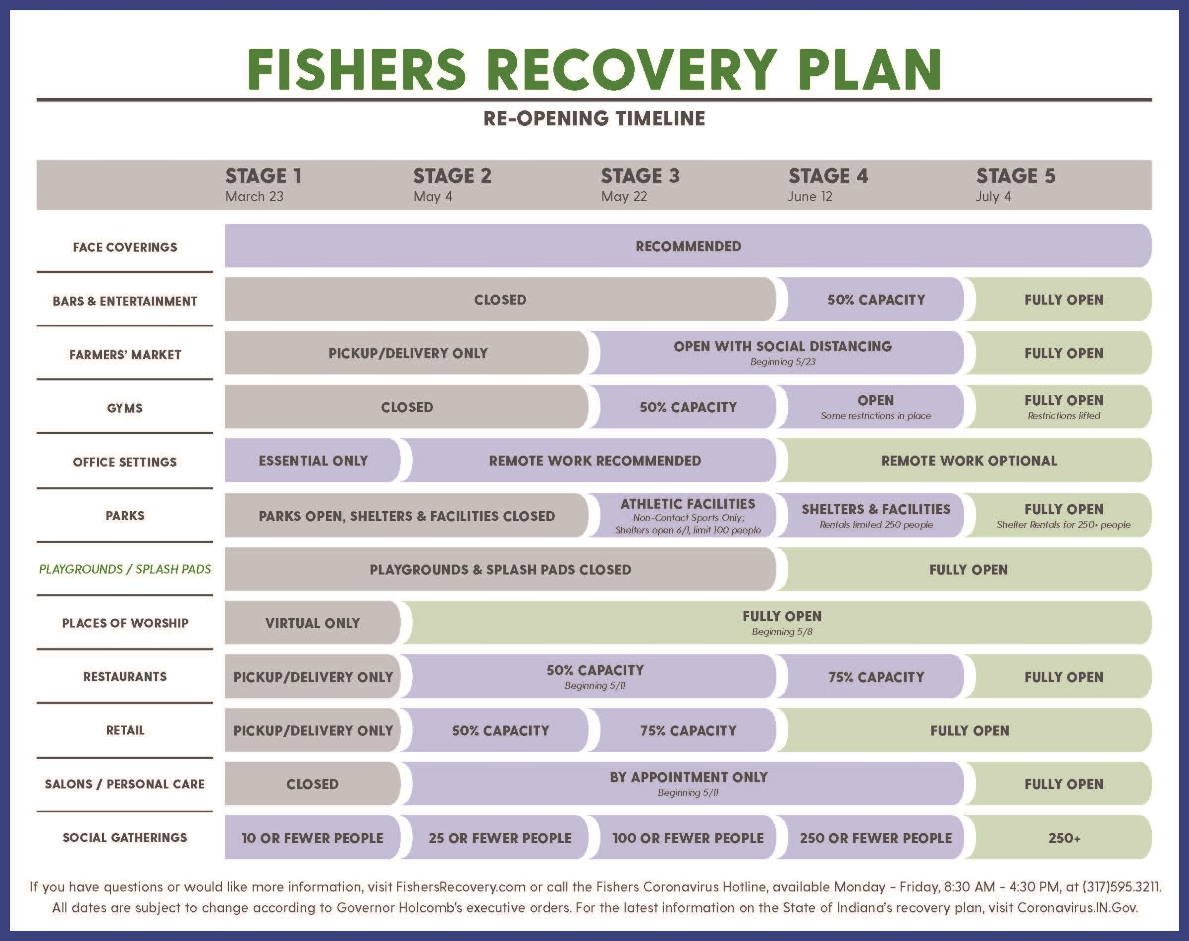 fishers reopening graphic